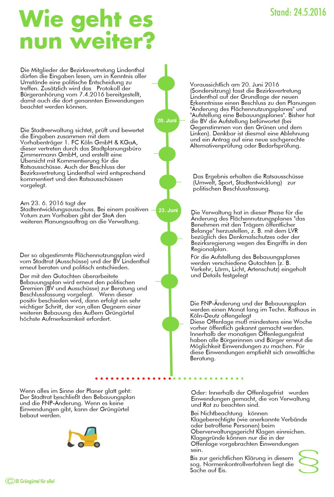 GG-Timeline2
